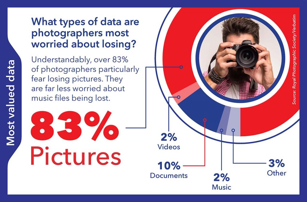 New research shows photographers are careless in protecting against data loss